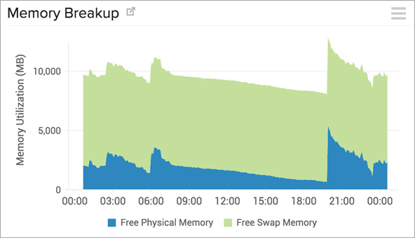 Memory Usage Monitoring