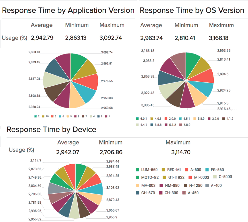 Response Time by OS and Device