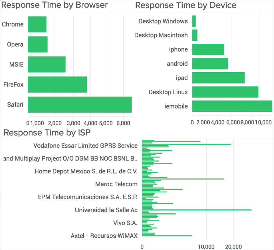 Application Response Time by browser, device and ISP