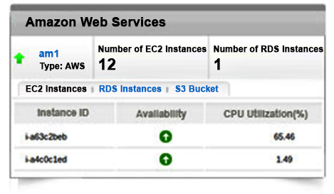Choosing the right AWS instance for your needs  - Site24x7 Blog