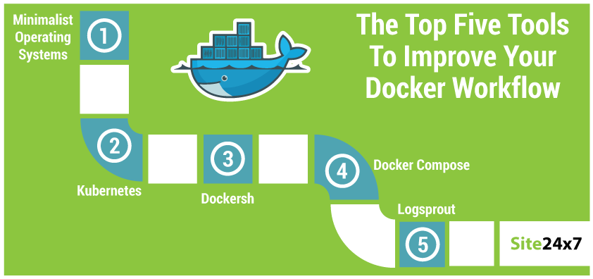 The Top Five Tools To Improve Your Docker Workflow