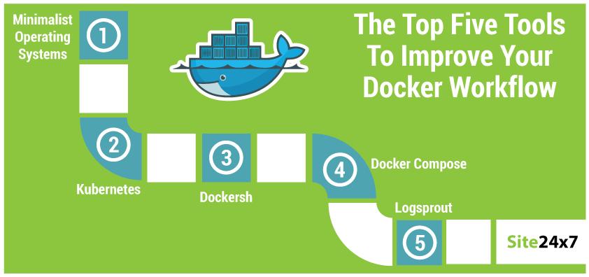 Top 5 Tools To Improve Your Docker Workflow - Site24x7 Blog
