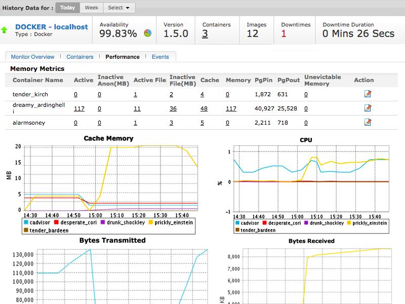 Docker Monitoring Performance