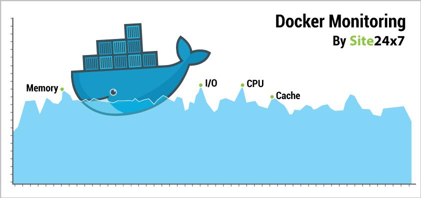 Docker Monitoring