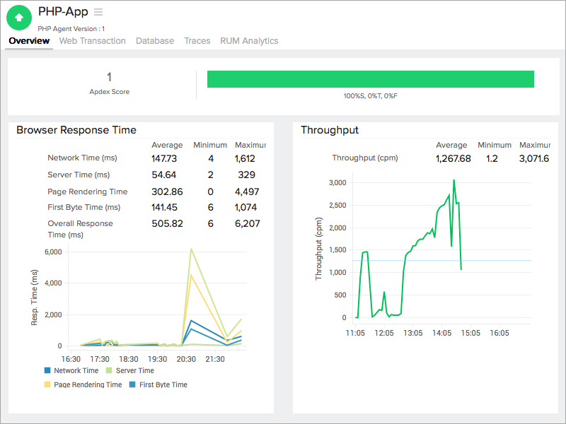 Site24x7 Rolls Out PHP Monitoring - Site24x7 Blog