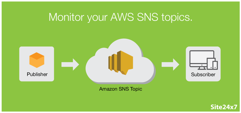 aws-simple-notification-service
