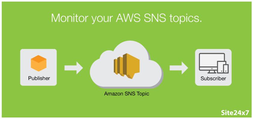 Three key metrics for monitoring AWS SNS performance and