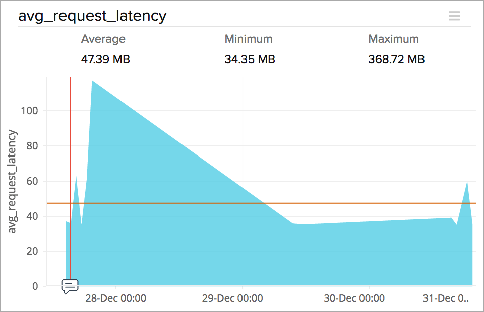 Average request latency