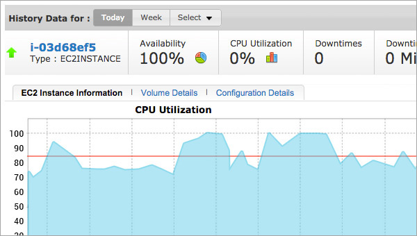 EC2-Key performance metrics