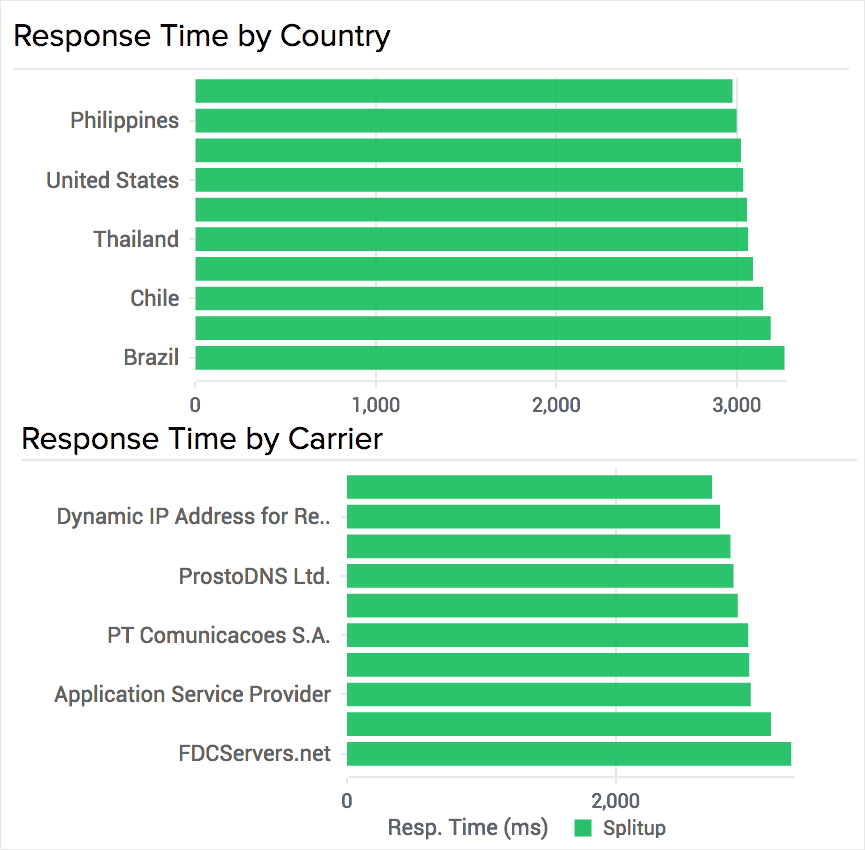 Response Time by Geography and Carrier Type