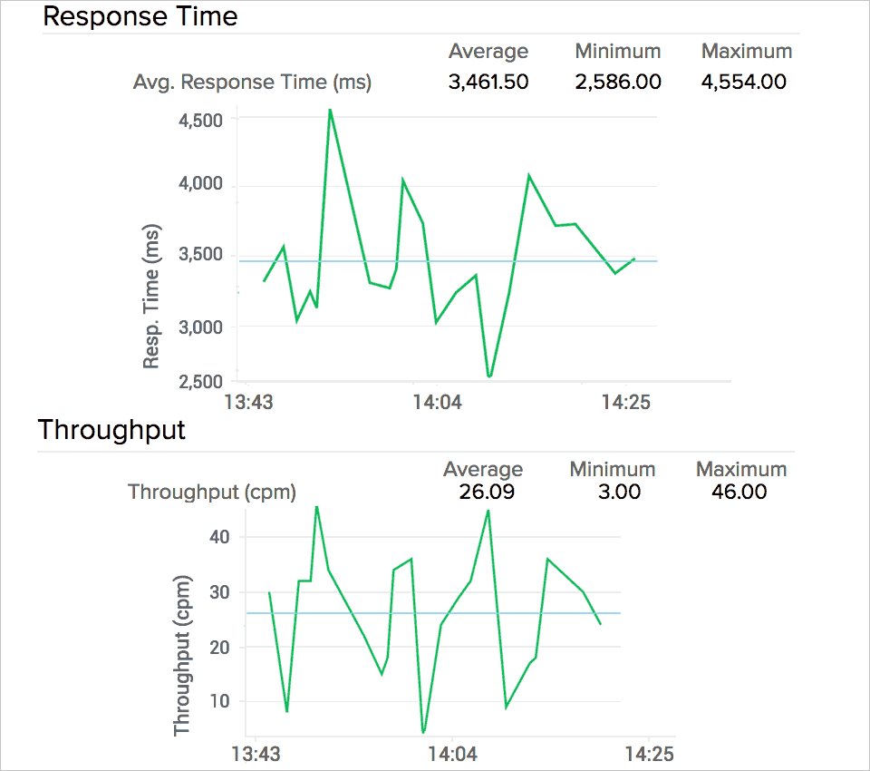 Mobile App throughput and Response Time