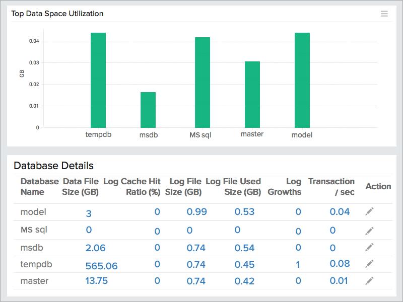 SQL Server Monitoring