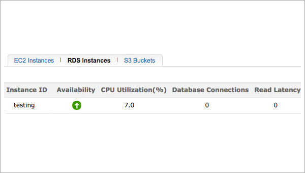 Amazon RDS Monitoring