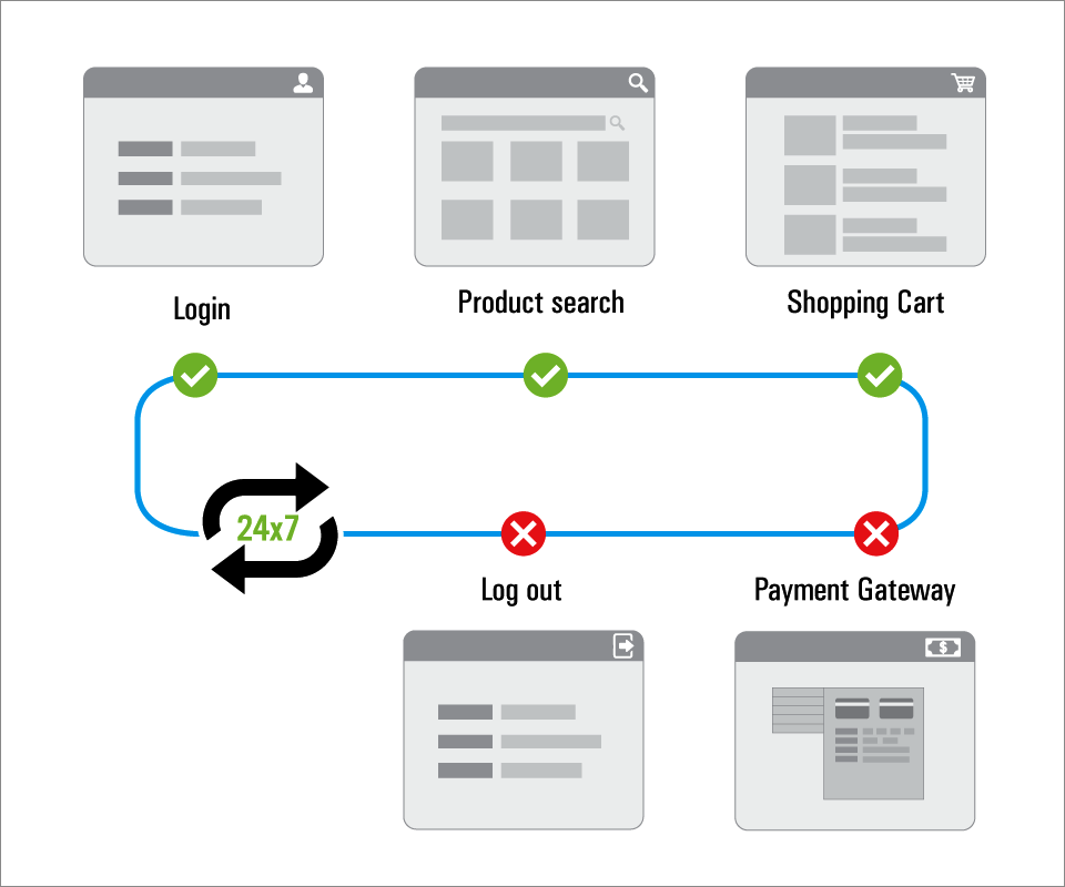 Transaction Sequence