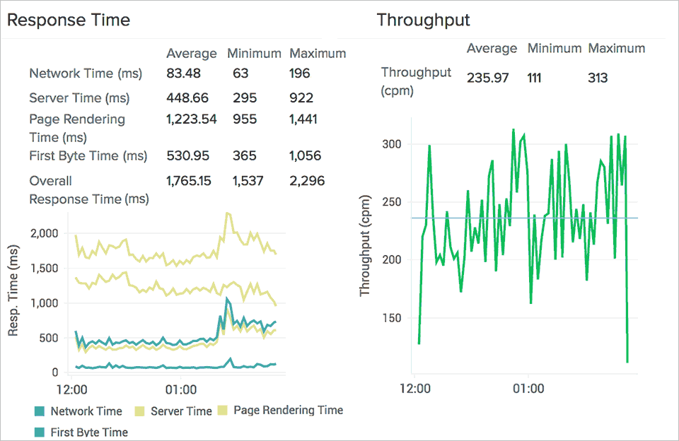 Web Application Throughput and Response Time