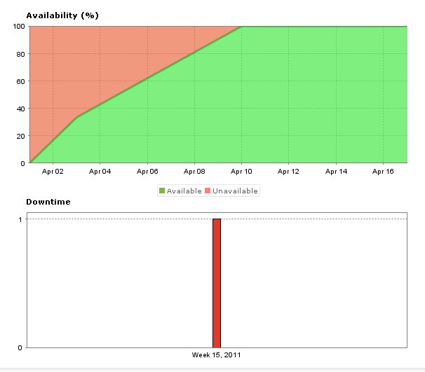 website downtime graph